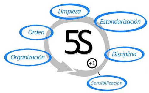 filosofía de trabajo 5S